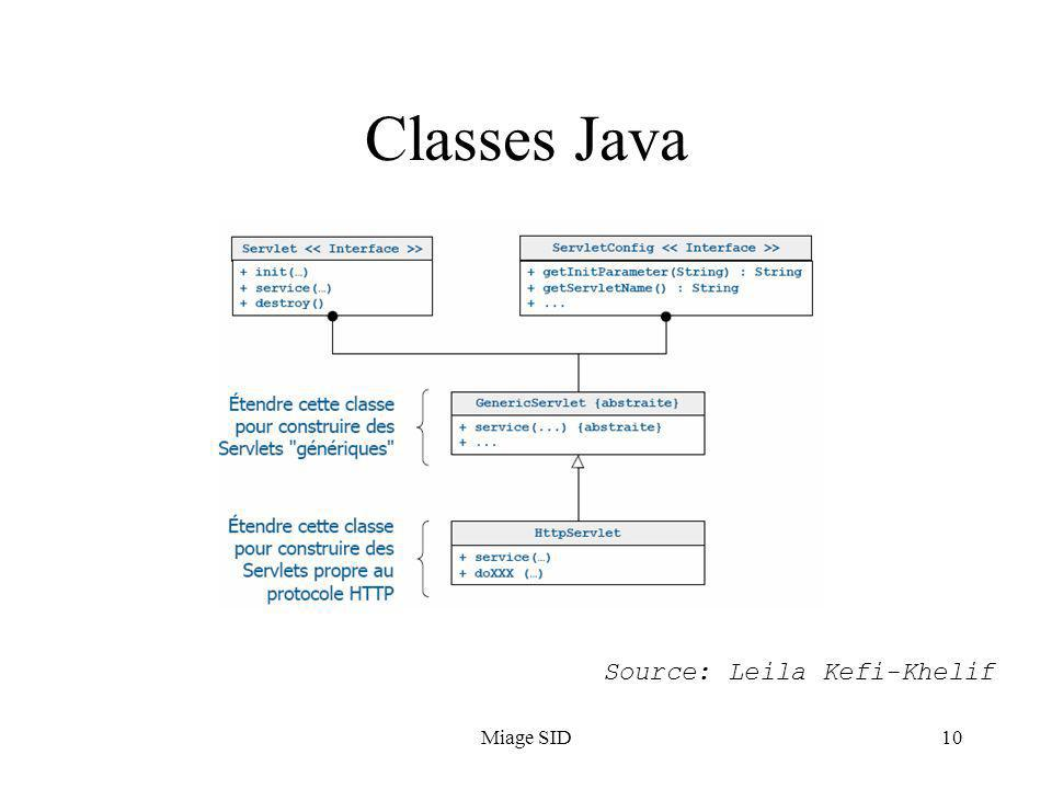 Classes Java Source: Leila Kefi-Khelif Miage SID