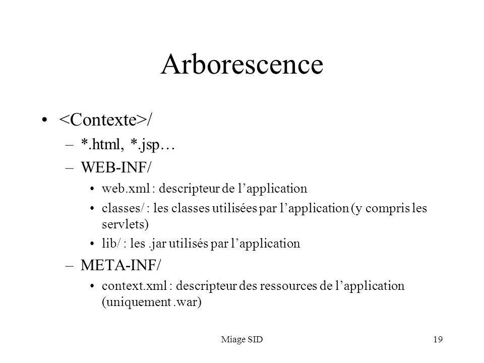 Arborescence <Contexte>/ *.html, *.jsp… WEB-INF/ META-INF/