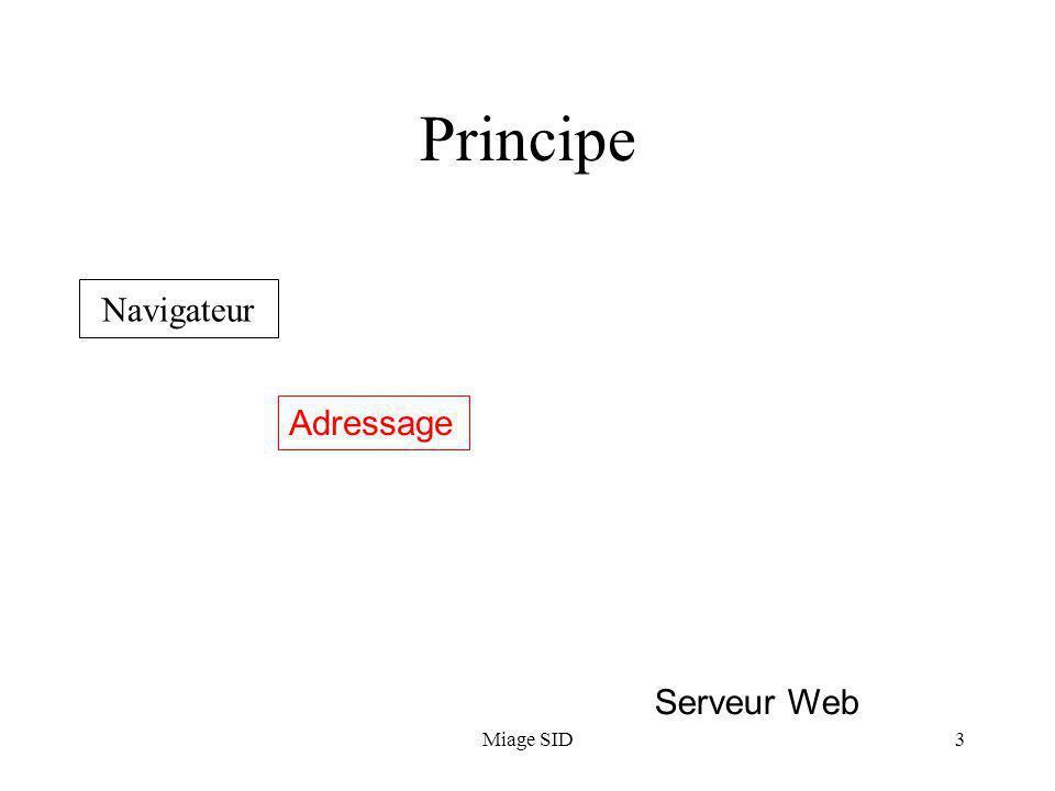 Principe Navigateur Adressage Serveur Web Miage SID