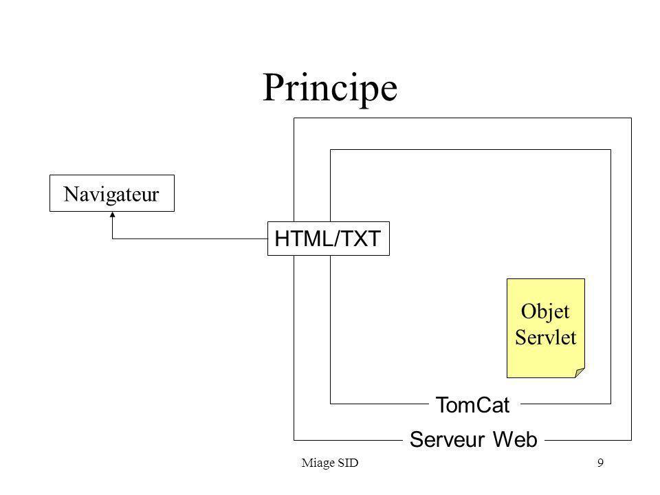 Principe Navigateur HTML/TXT Objet Servlet TomCat Serveur Web