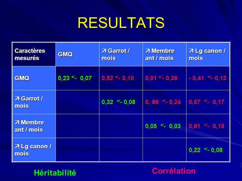 RESULTATS Corrélation Héritabilité Caractères mesurés GMQ