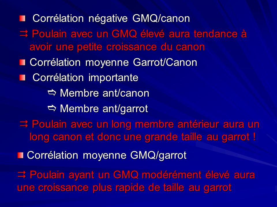 Corrélation négative GMQ/canon
