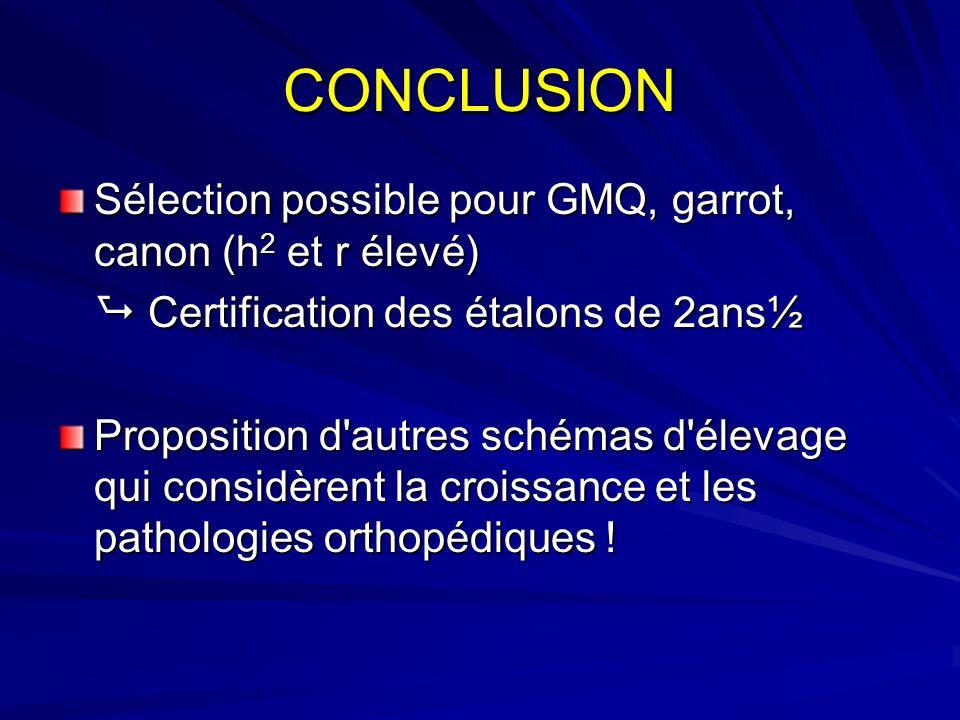 CONCLUSION Sélection possible pour GMQ, garrot, canon (h2 et r élevé)