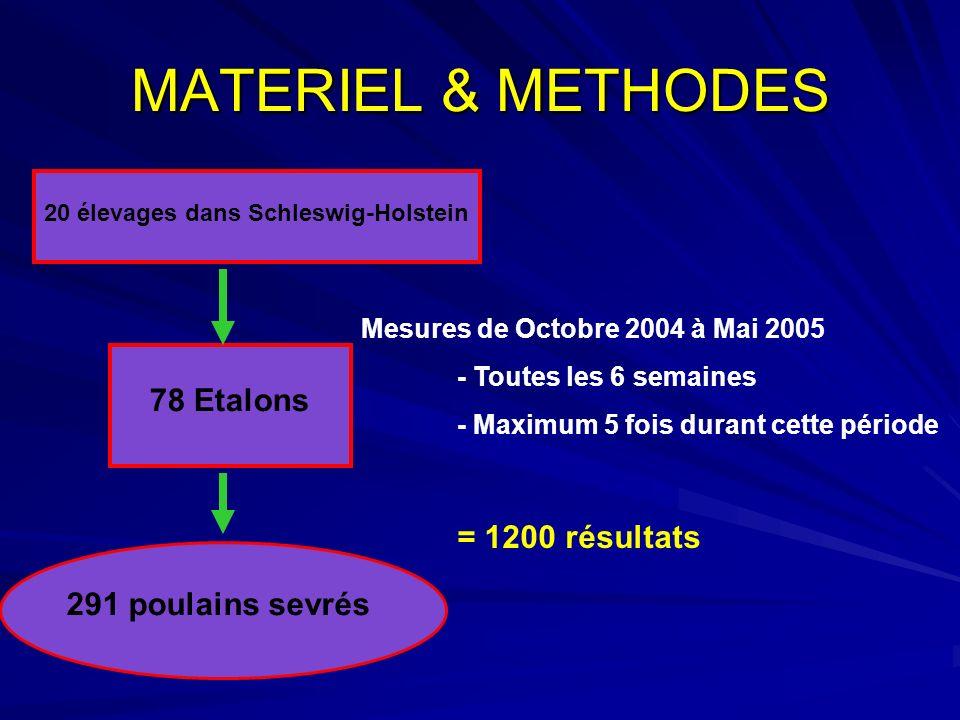 MATERIEL & METHODES 78 Etalons = 1200 résultats 291 poulains sevrés