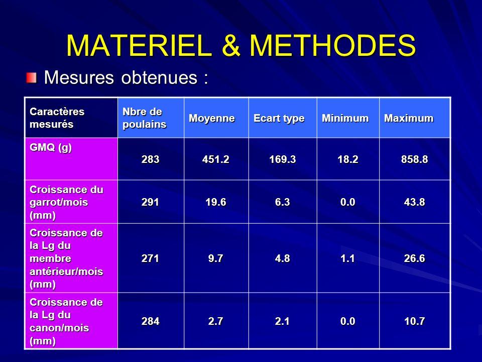 MATERIEL & METHODES Mesures obtenues : Caractères mesurés