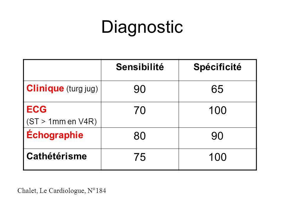 Diagnostic 90 65 70 100 80 75 Sensibilité Spécificité