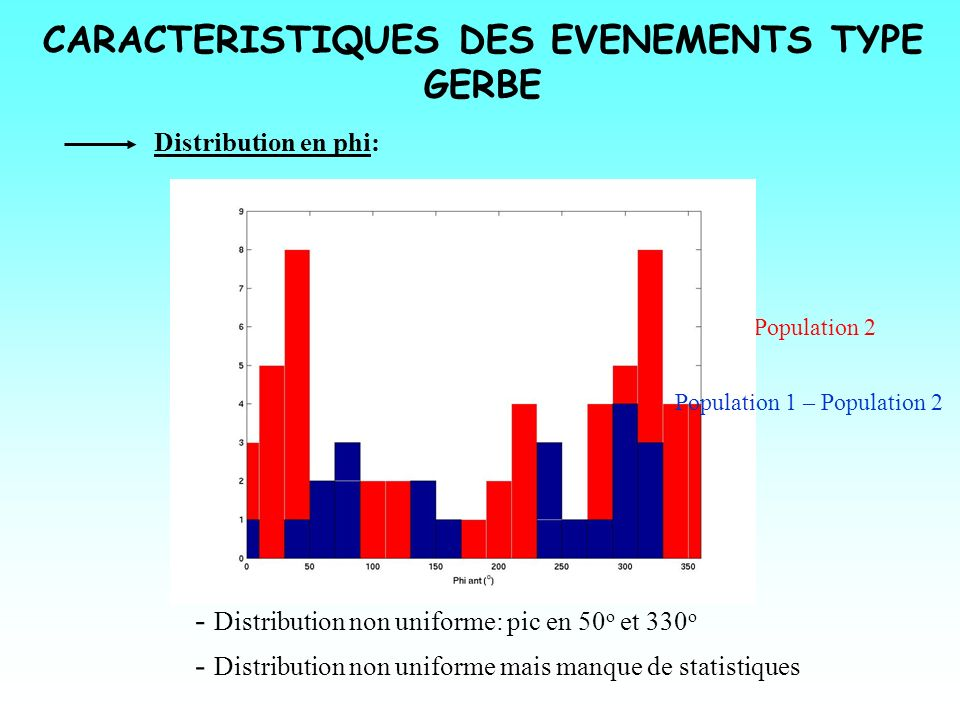 CARACTERISTIQUES DES EVENEMENTS TYPE GERBE