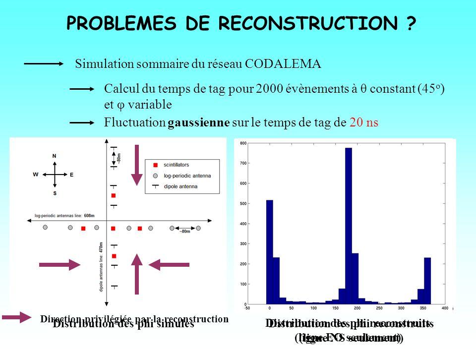 PROBLEMES DE RECONSTRUCTION