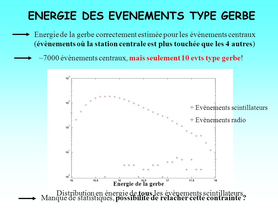 ENERGIE DES EVENEMENTS TYPE GERBE