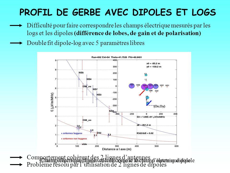 PROFIL DE GERBE AVEC DIPOLES ET LOGS
