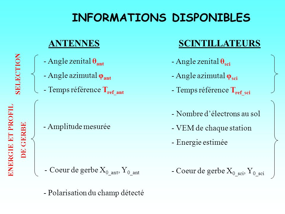INFORMATIONS DISPONIBLES