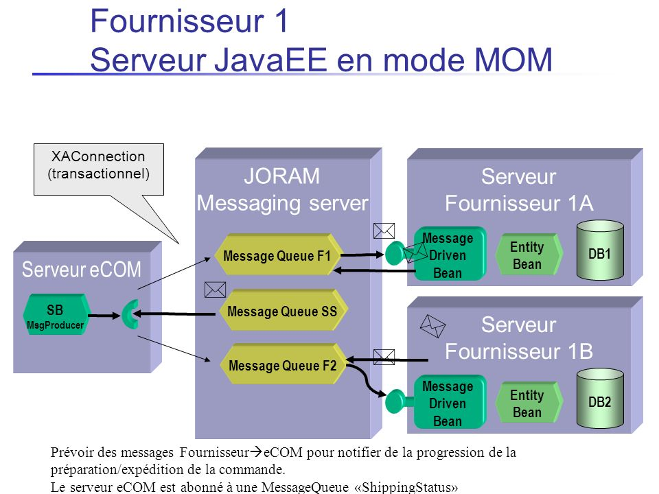 Fournisseur 1 Serveur JavaEE en mode MOM