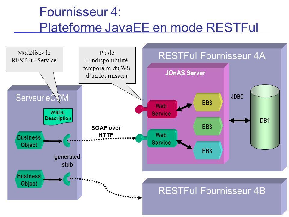 Fournisseur 4: Plateforme JavaEE en mode RESTFul