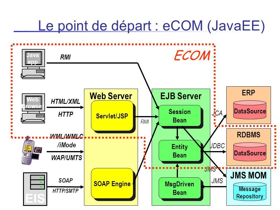 Le point de départ : eCOM (JavaEE)