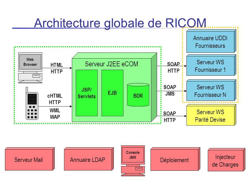 Architecture globale de RICOM