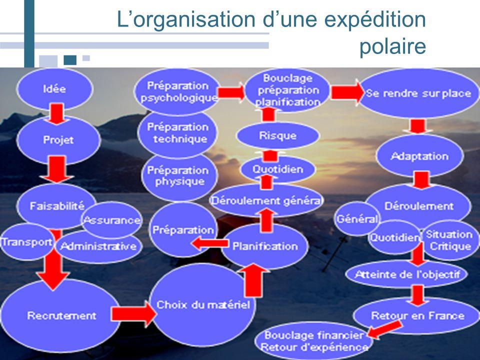 L'organisation d'une expédition polaire