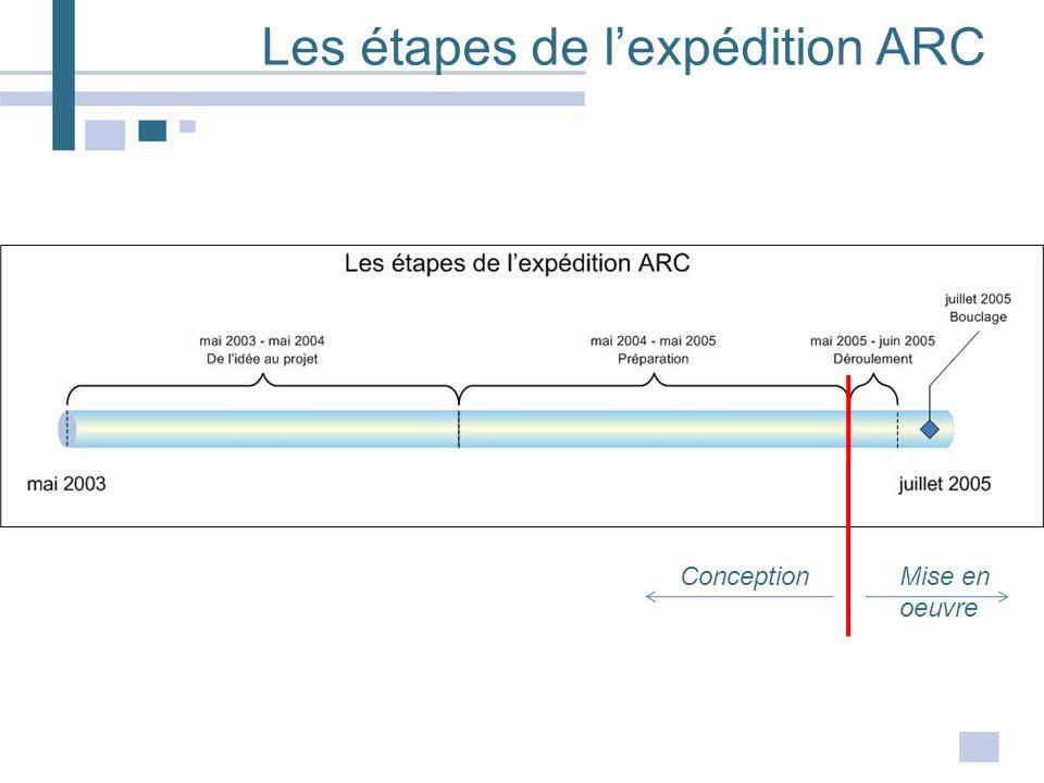 Les étapes de l'expédition ARC