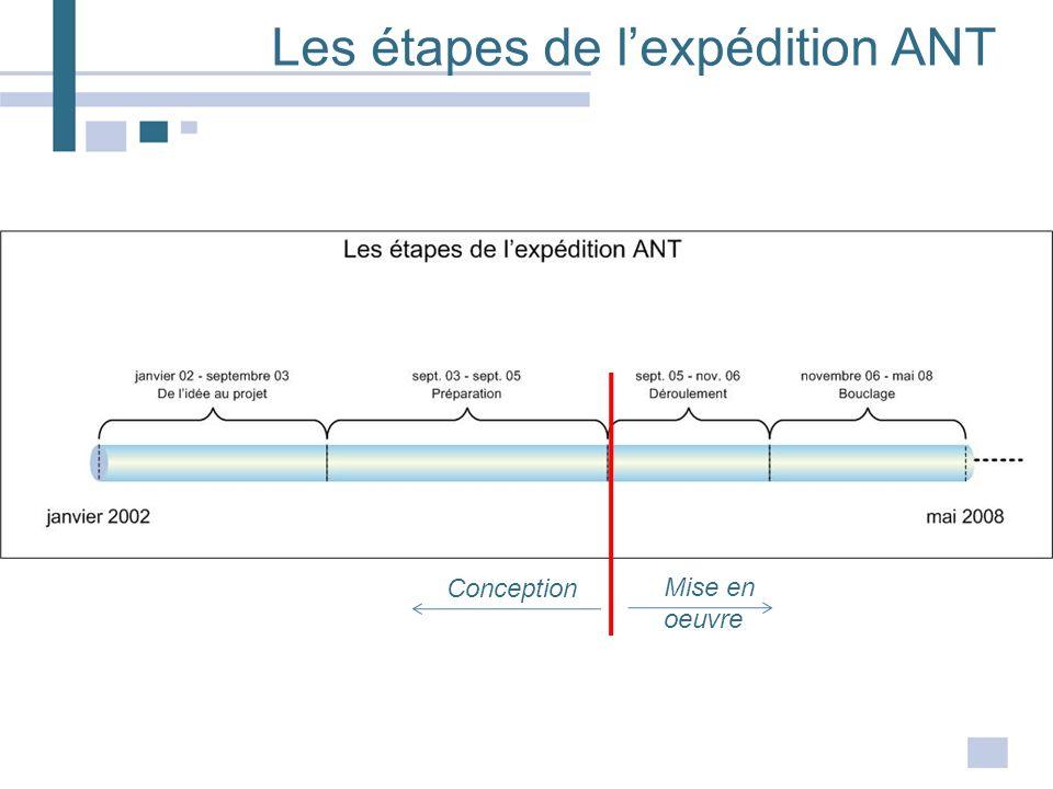 Les étapes de l'expédition ANT