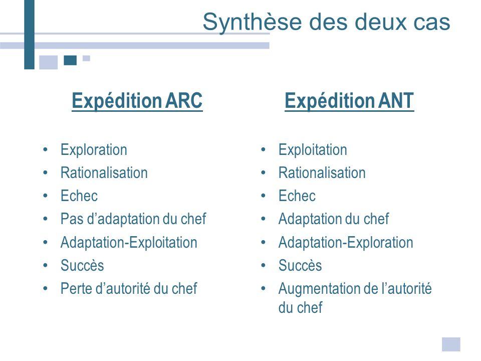 Synthèse des deux cas Expédition ARC Expédition ANT Exploration