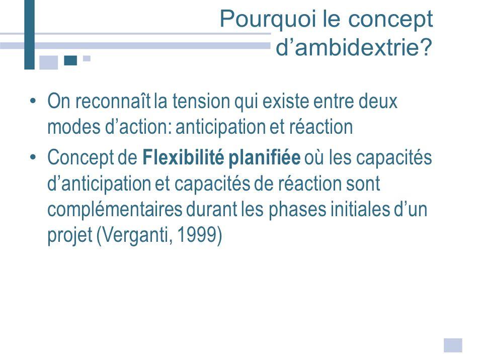 Pourquoi le concept d'ambidextrie