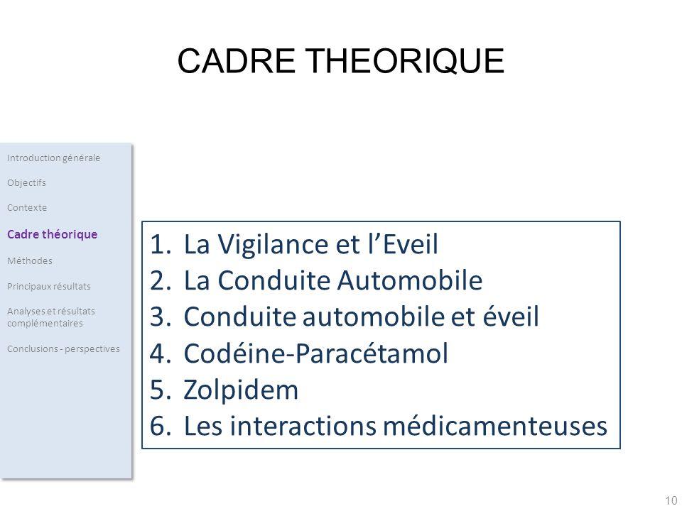 CADRE THEORIQUE La Vigilance et l'Eveil La Conduite Automobile