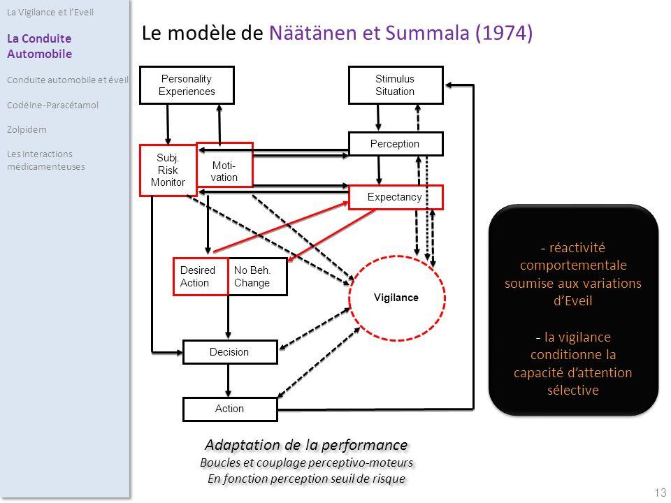 Le modèle de Näätänen et Summala (1974)