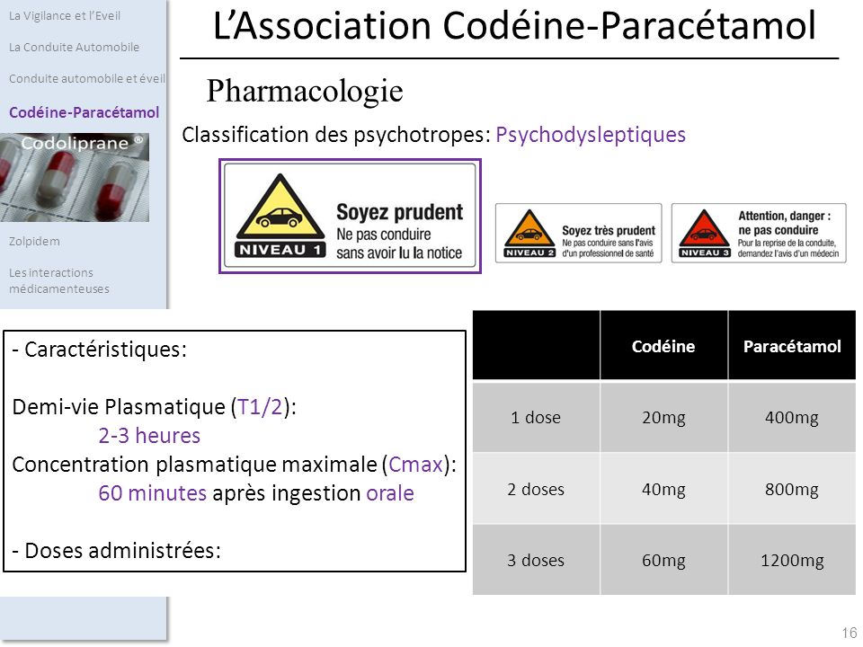 L'Association Codéine-Paracétamol