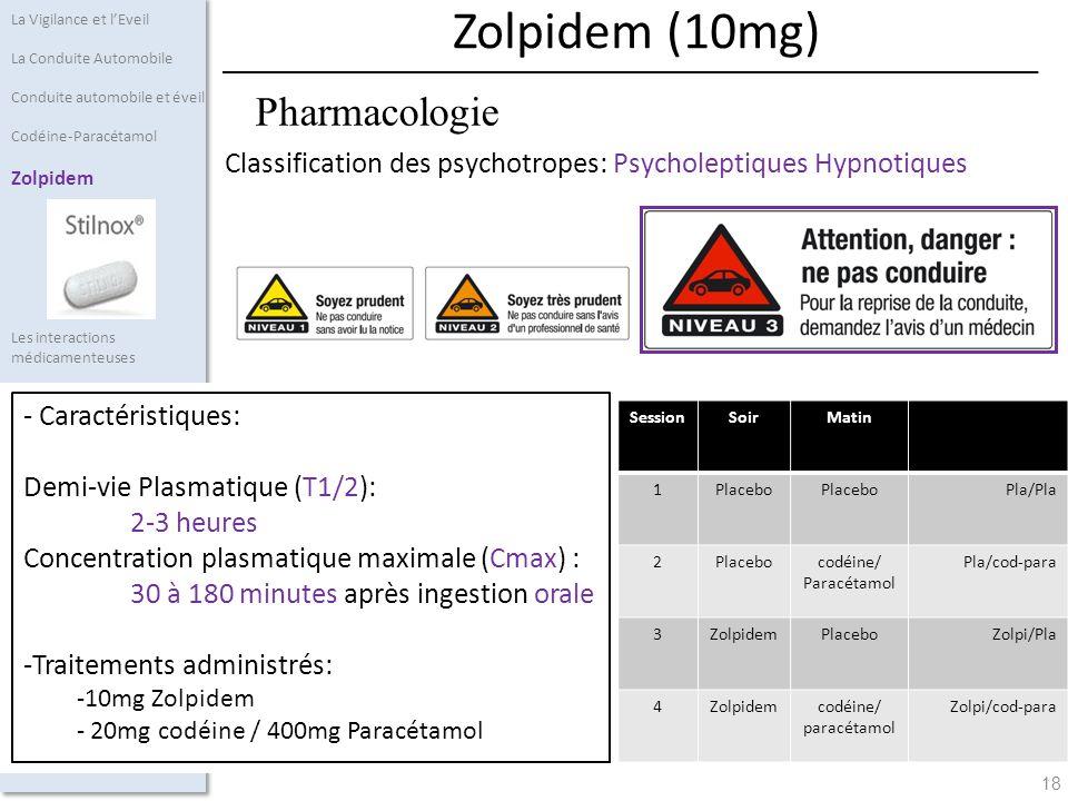 Zolpidem (10mg) Pharmacologie