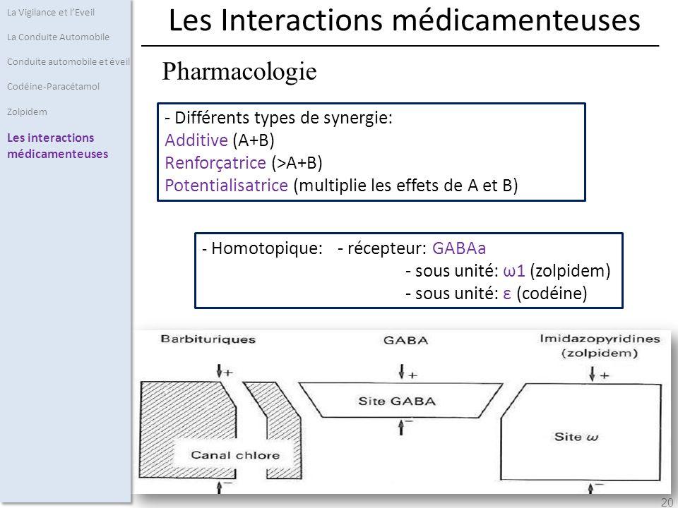 Les Interactions médicamenteuses