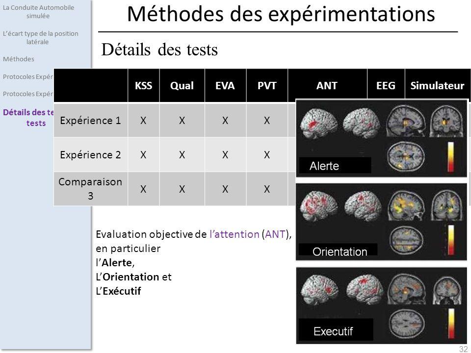 Méthodes des expérimentations