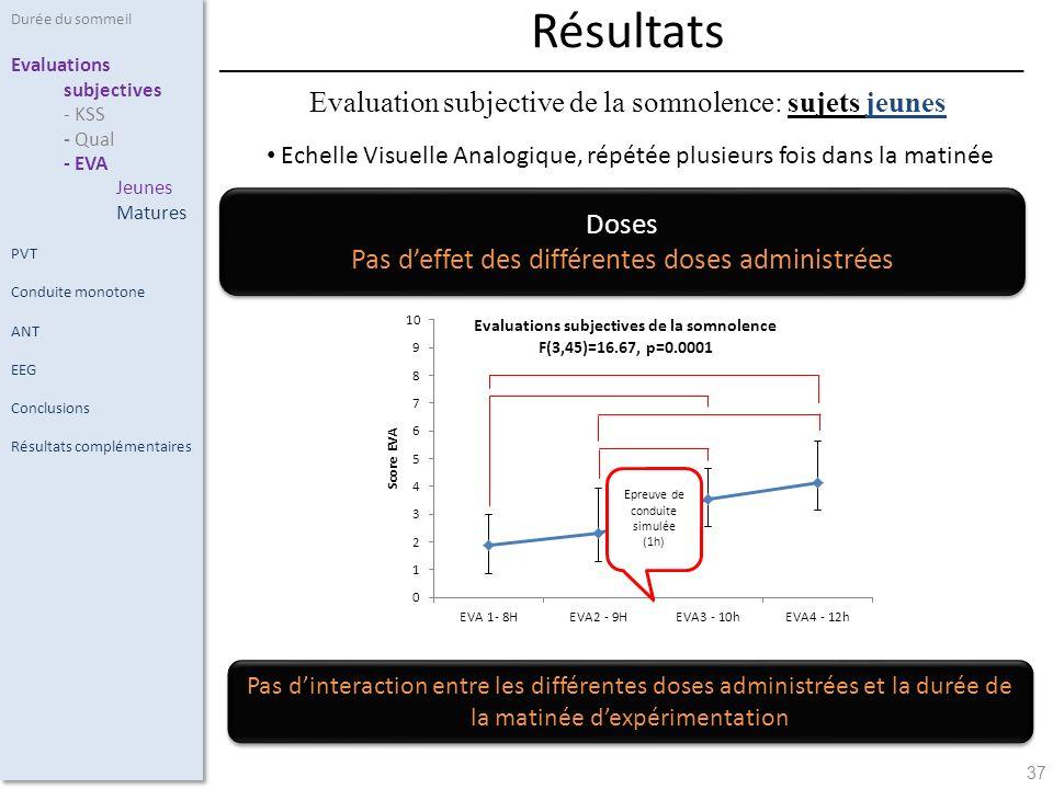 Résultats Evaluation subjective de la somnolence: sujets jeunes Doses