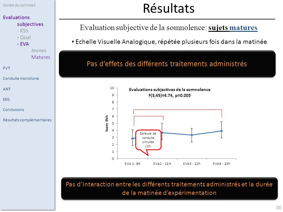 Résultats Evaluation subjective de la somnolence: sujets matures