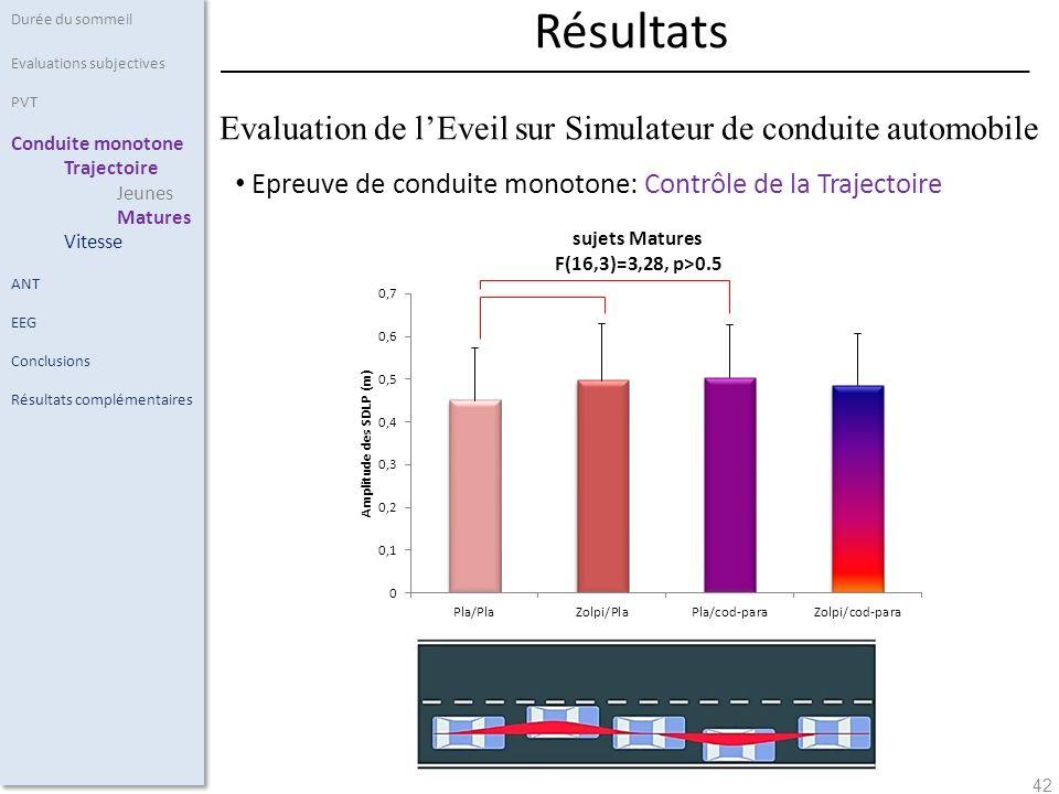 Evaluation de l'Eveil sur Simulateur de conduite automobile
