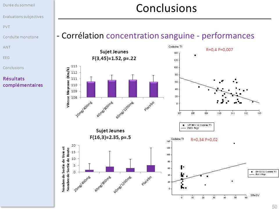 Conclusions - Corrélation concentration sanguine - performances