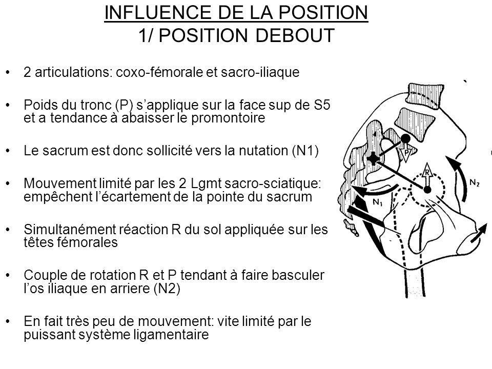INFLUENCE DE LA POSITION 1/ POSITION DEBOUT