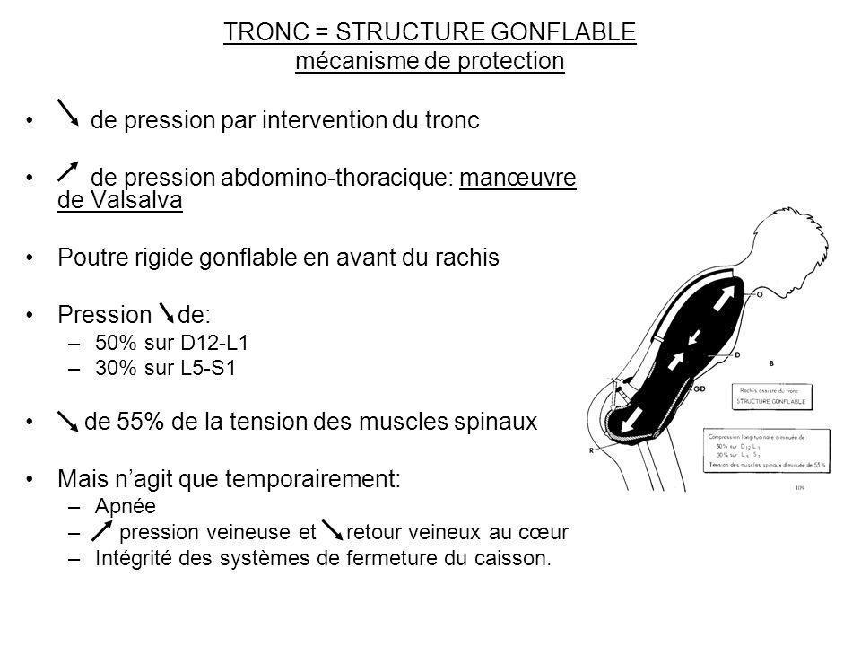 TRONC = STRUCTURE GONFLABLE mécanisme de protection