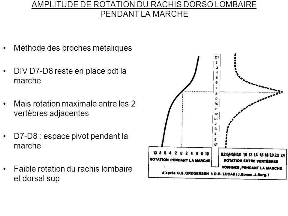 AMPLITUDE DE ROTATION DU RACHIS DORSO LOMBAIRE PENDANT LA MARCHE