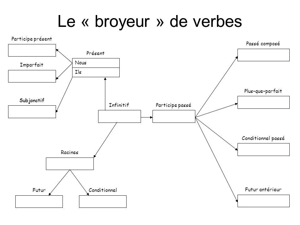 Le « broyeur » de verbes Participe présent Passé composé Présent Nous