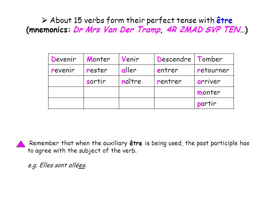  About 15 verbs form their perfect tense with être
