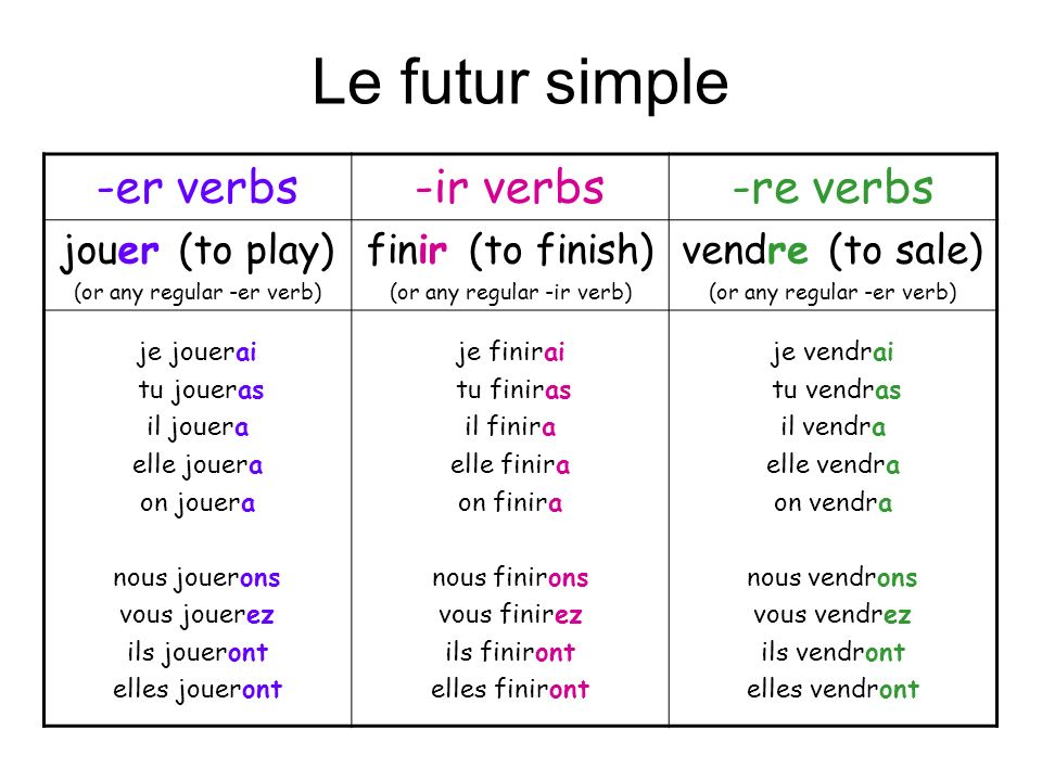 Le futur simple -er verbs -ir verbs -re verbs jouer (to play)