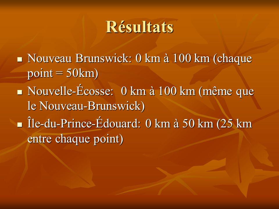 Résultats Nouveau Brunswick: 0 km à 100 km (chaque point = 50km)