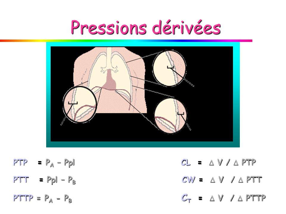 Pressions dérivées PTP = PA – Ppl CL =  V /  PTP