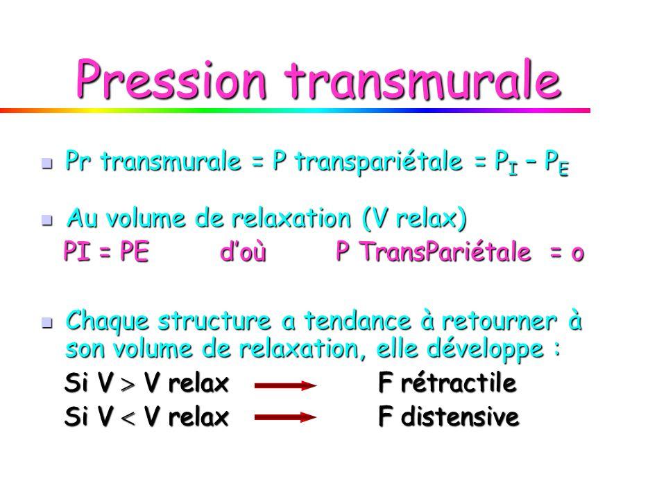 Pression transmurale Pr transmurale = P transpariétale = PI – PE