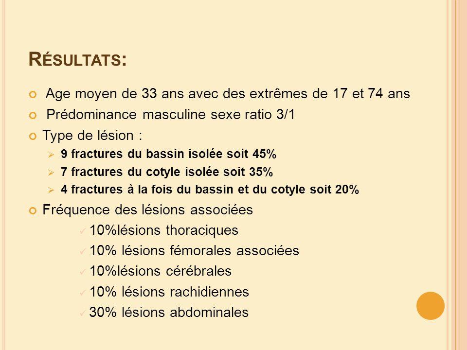 Résultats: Age moyen de 33 ans avec des extrêmes de 17 et 74 ans