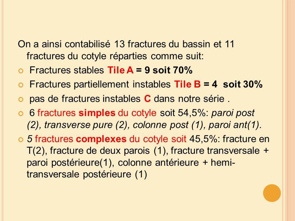 On a ainsi contabilisé 13 fractures du bassin et 11 fractures du cotyle réparties comme suit: