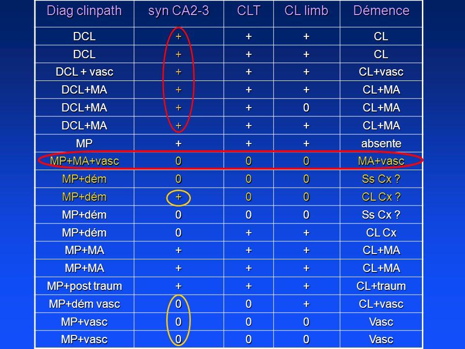 Diag clinpath syn CA2-3 CLT CL limb Démence DCL + CL DCL + vasc