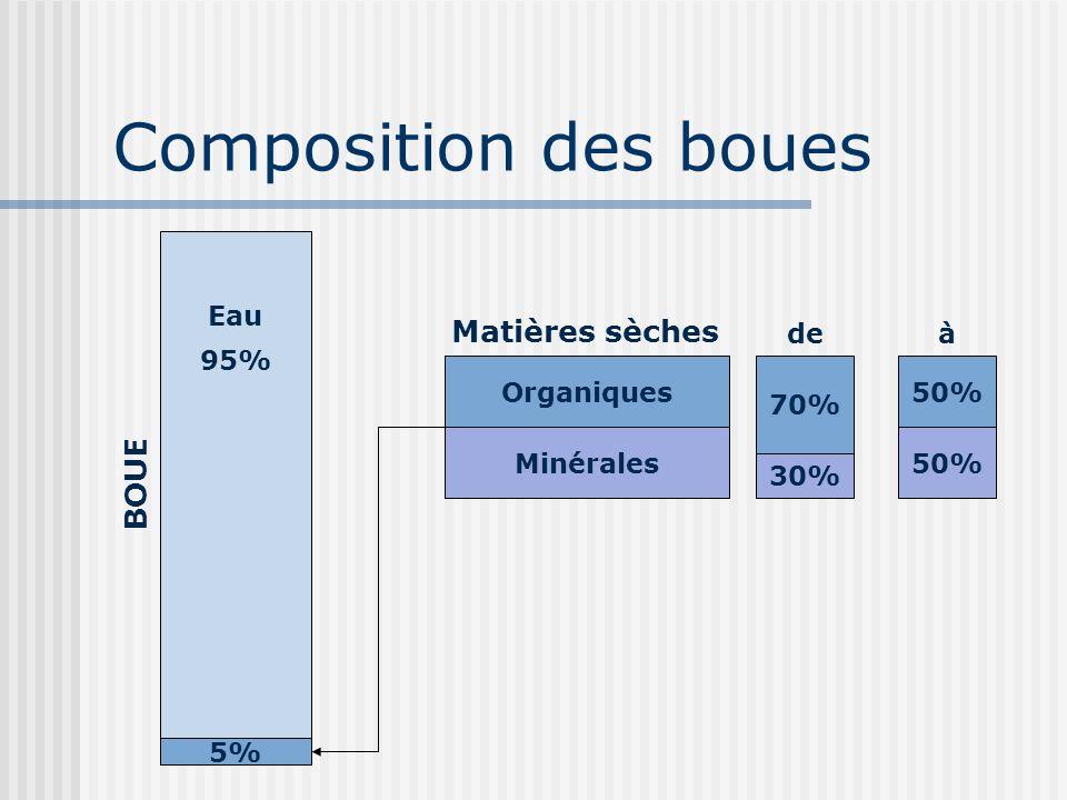 Composition des boues Matières sèches BOUE Eau de à 95% 70% 30% 50%