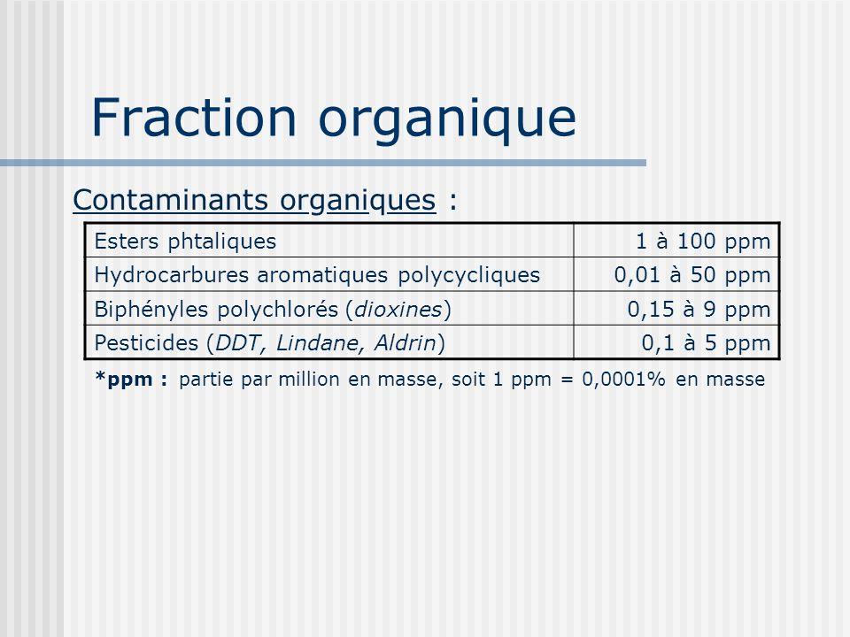 Fraction organique Contaminants organiques : Esters phtaliques