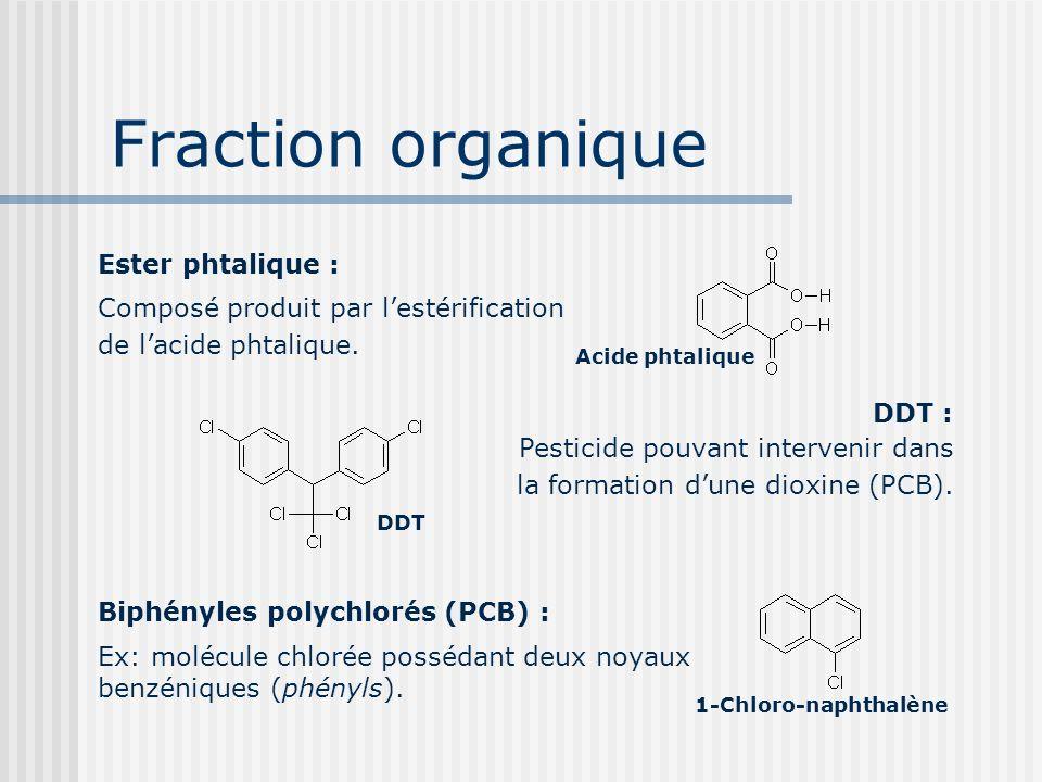 Fraction organique Ester phtalique :