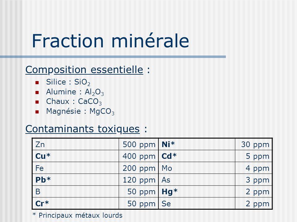 Fraction minérale Composition essentielle : Contaminants toxiques :